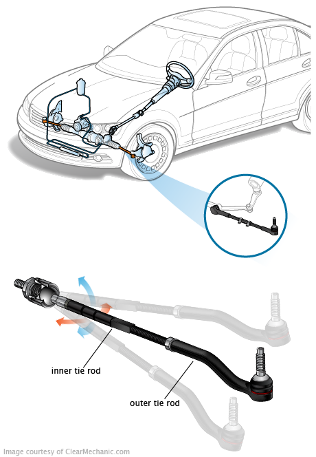 how to replace inner tie rod photo - 1